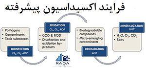 فرایند اکسیداسیون پیشرفته
